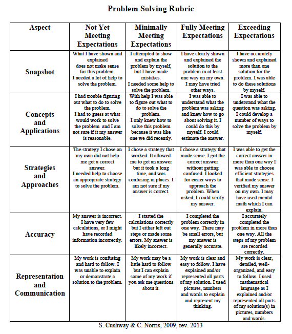 "value rubrics critical thinking What is a value rubric and why develop rubrics •""analysis of the data from the aacu value rubrics affirmed critical thinking rubric."